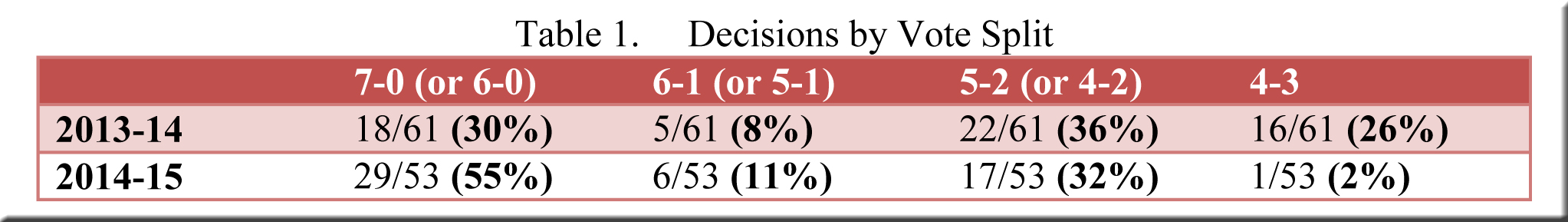 Table 1--Decisions by vote split--2013-14 and 2014-15