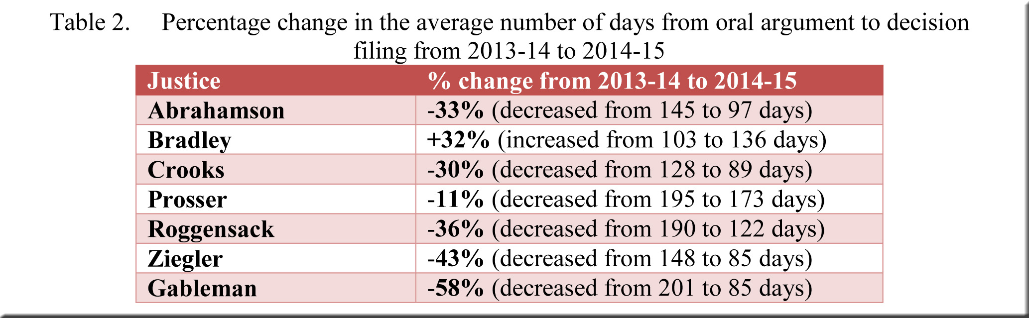 Table 2--Percentage change in average number of days to filing--2013-14 to 2014-15