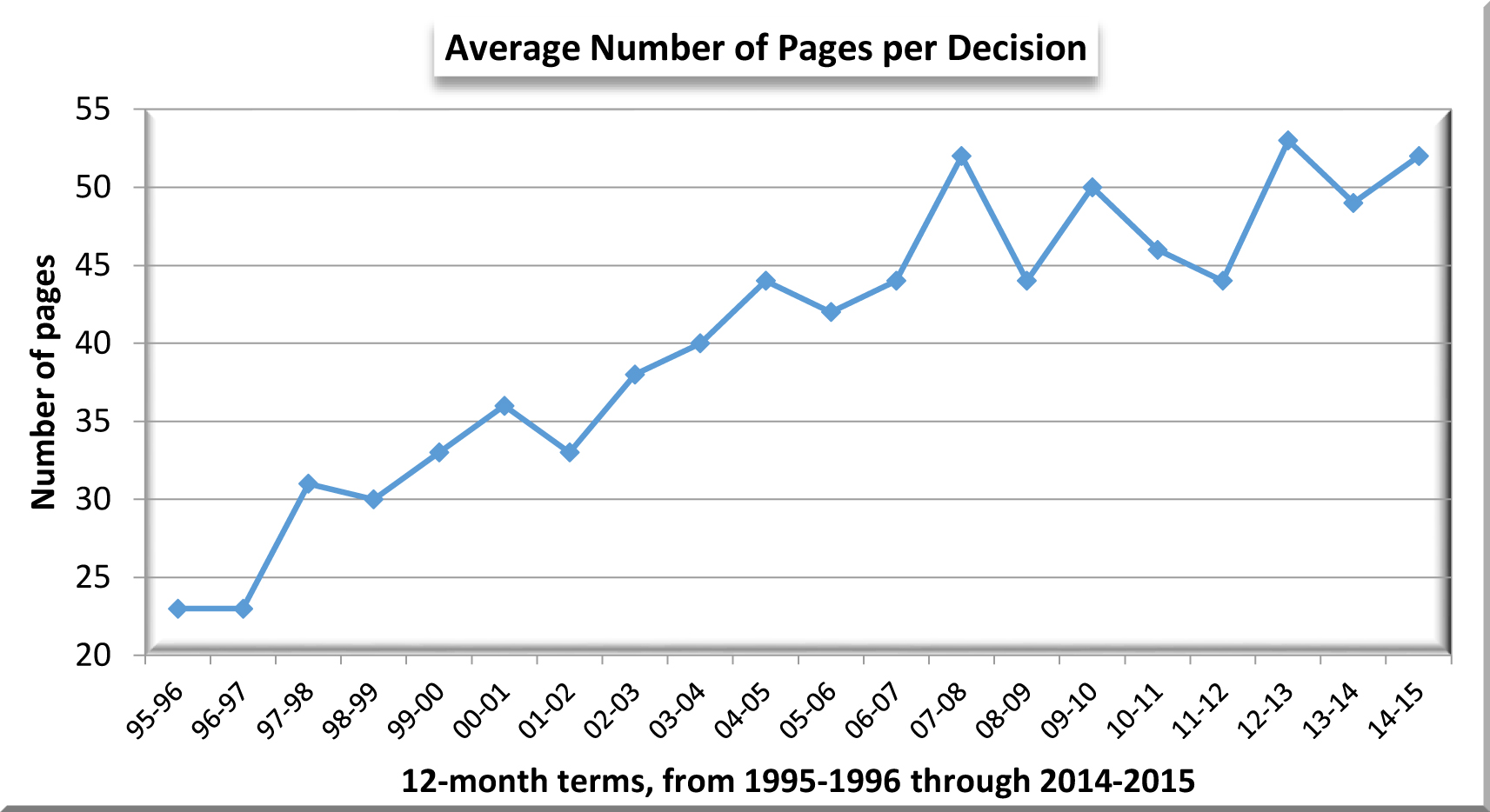 Graph--average number of pages per decision thru 2014-15