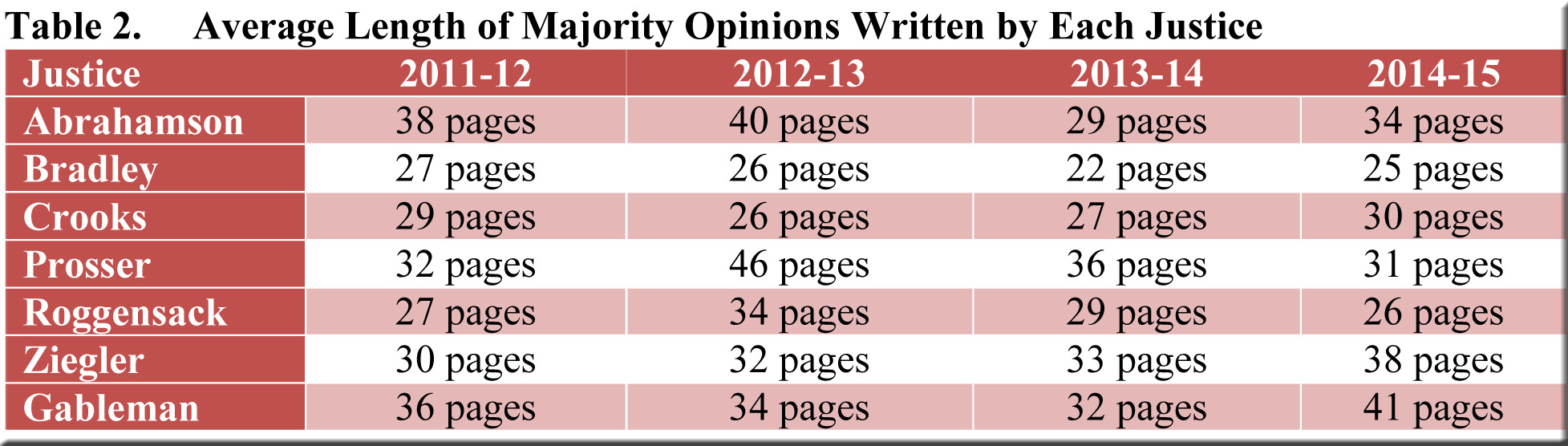 Table 2--average length of opinion per justice thru 2014-15