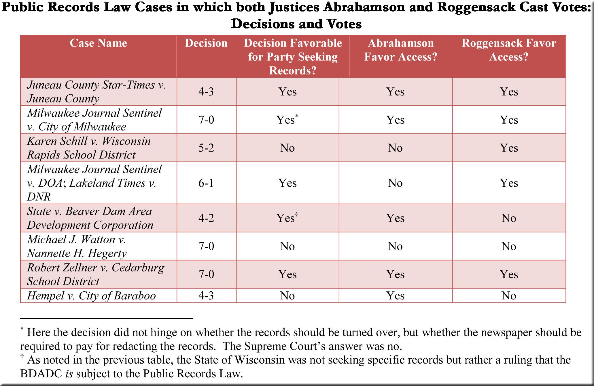 Table B--Public Records Law