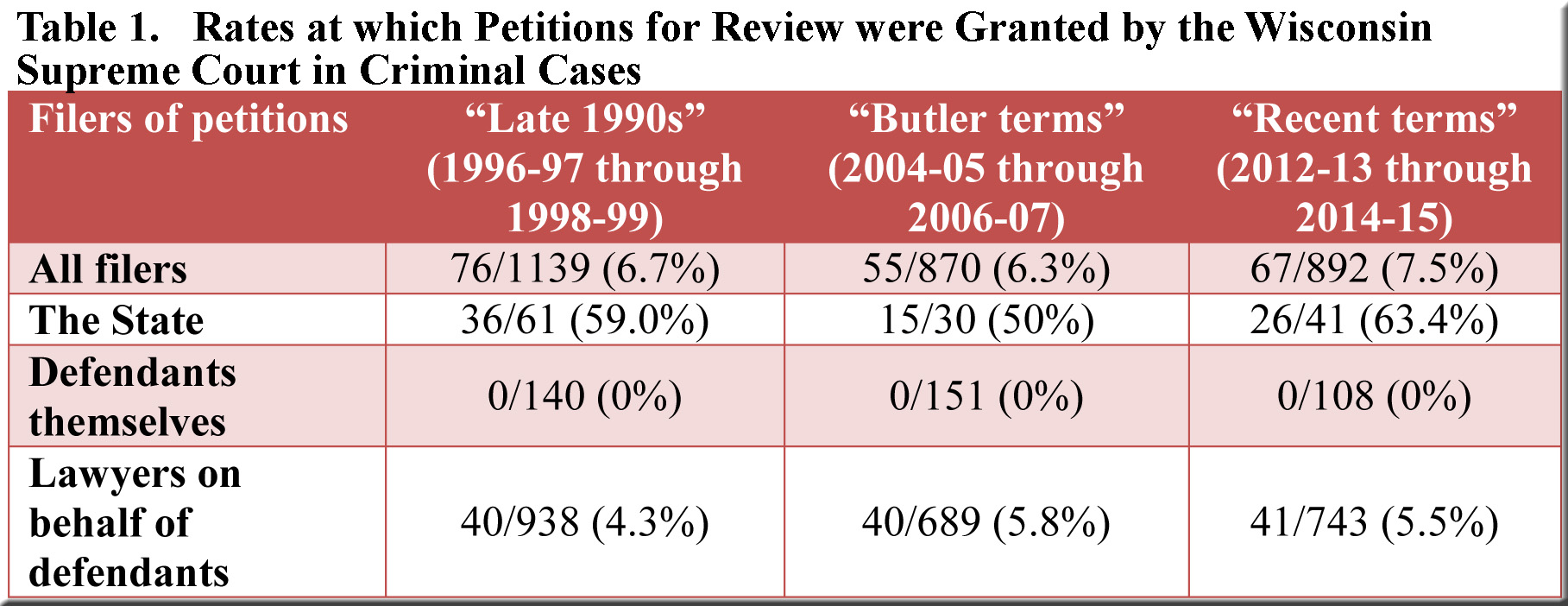 Trimmed--Rates at which PREs were granted--3 groups of terms