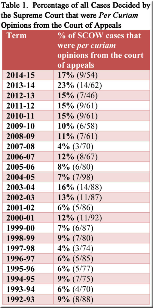 Table 1--Percentage of SCOW cases that were per curiam at C of A