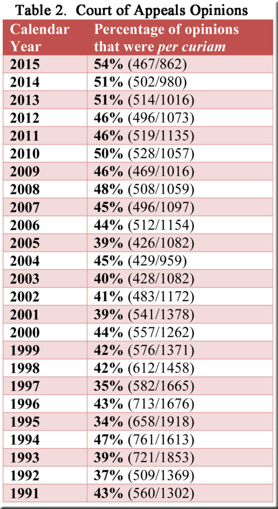 Table 2--Percentage of C of A decisions that were per curiam