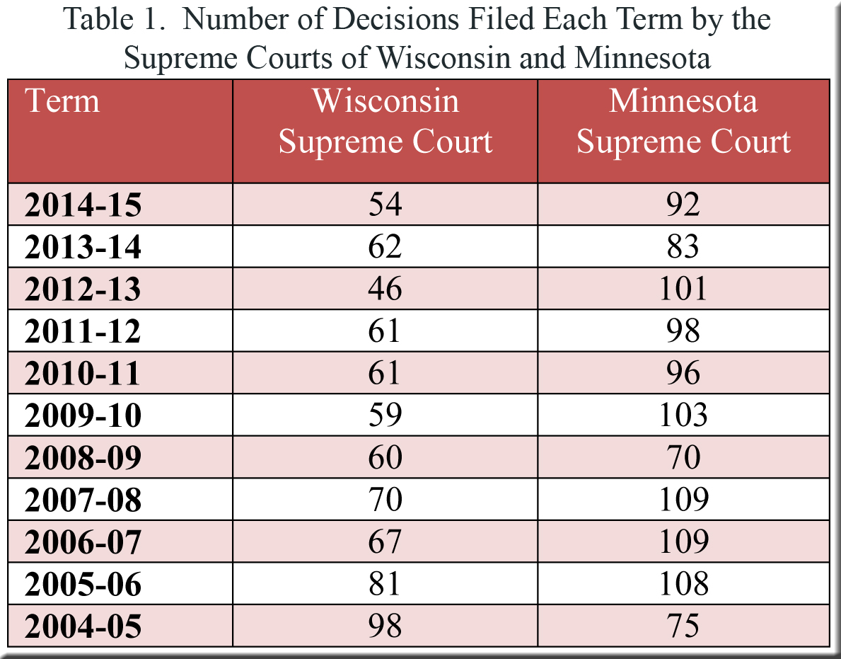 Table 1--Number of decisions filed in WI and MN