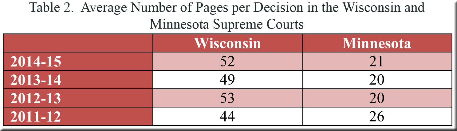 Table 2--pager per decision in WI and MN