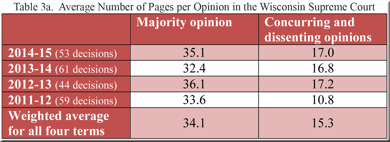 Table 3a--pages per opinion in WI