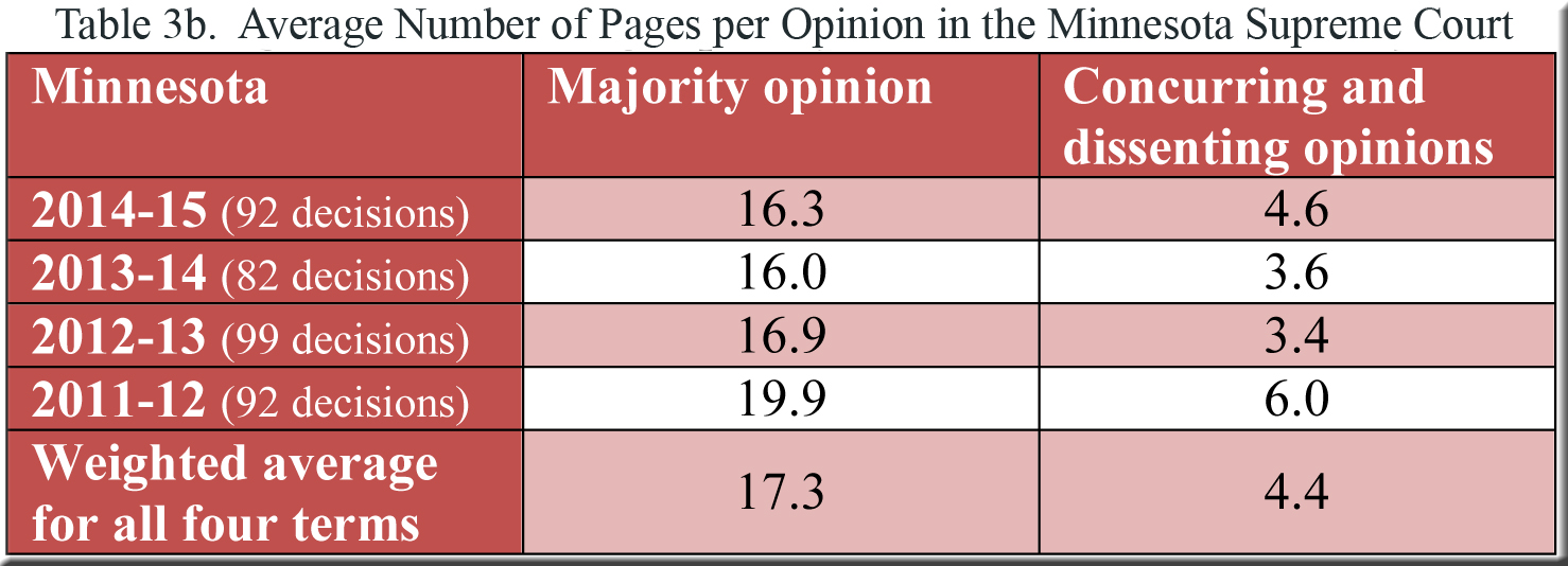 Table 3b--pages per opinion in MN