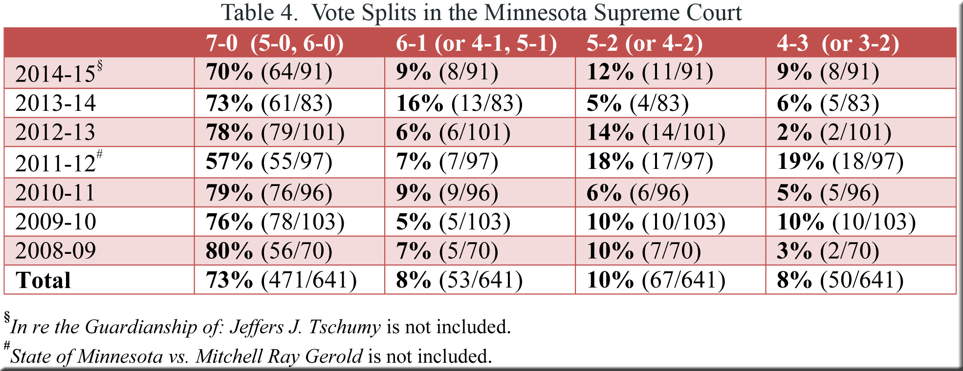 Table 4--MN and WI-polarization