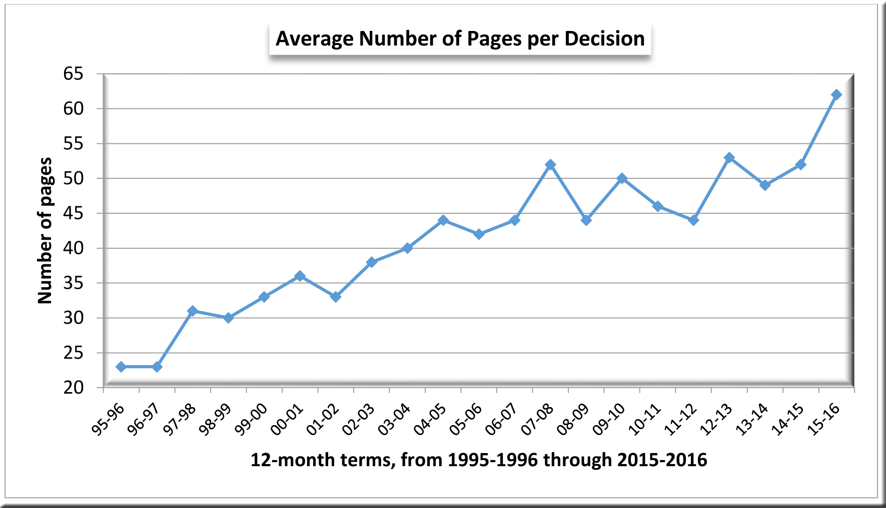 Graph--Number of pages per decision