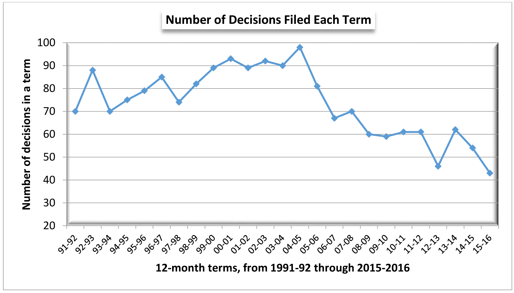 Graph of the number of decisions filed each term
