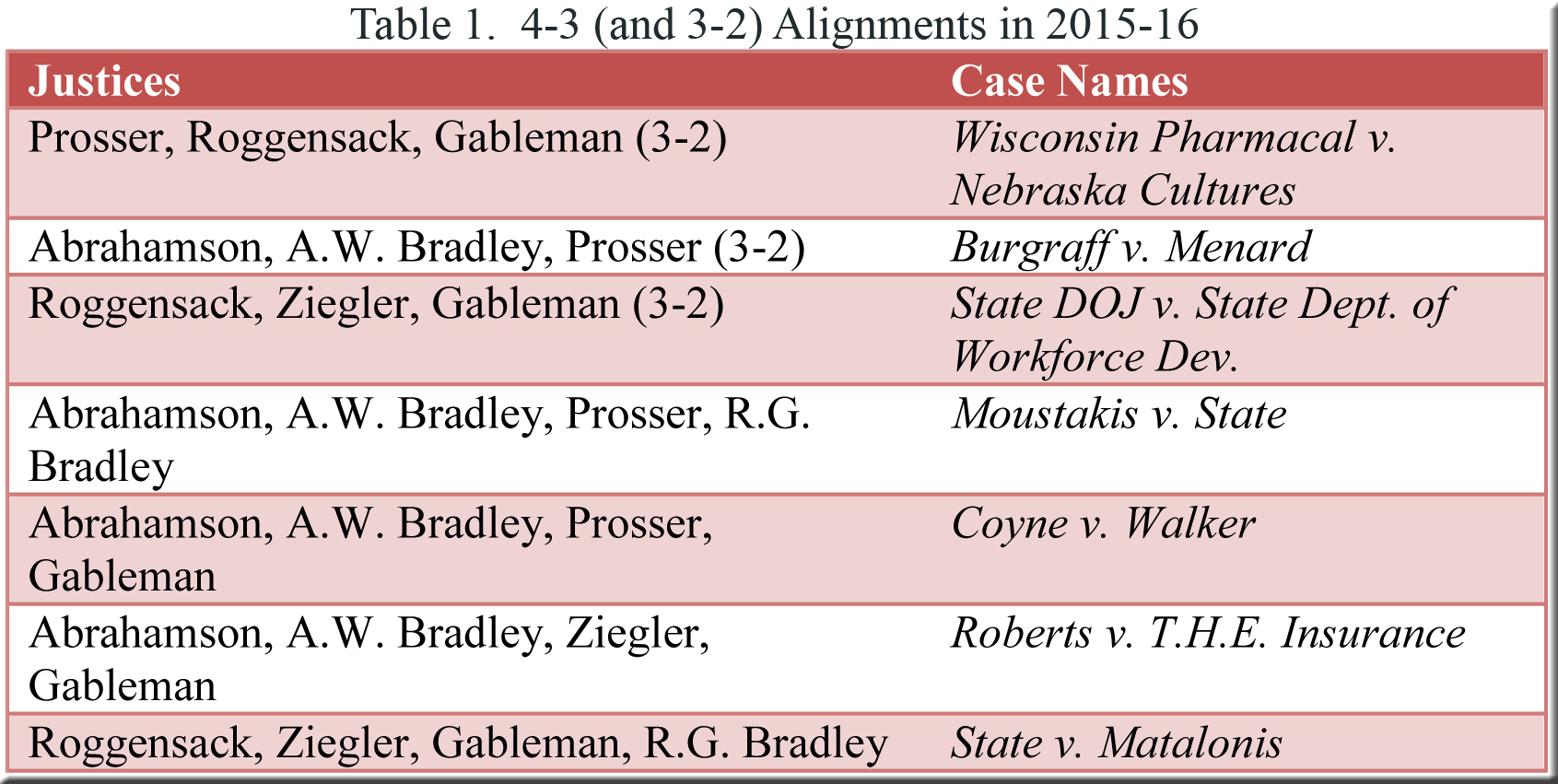 Table 1--4-3 alignments in 2015-16