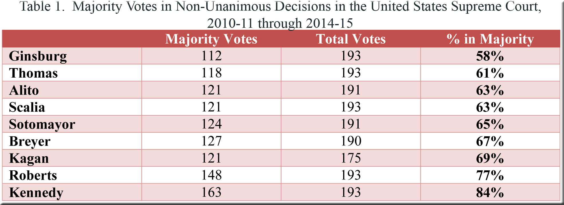 Table 1--US v Wisconsin--polarization