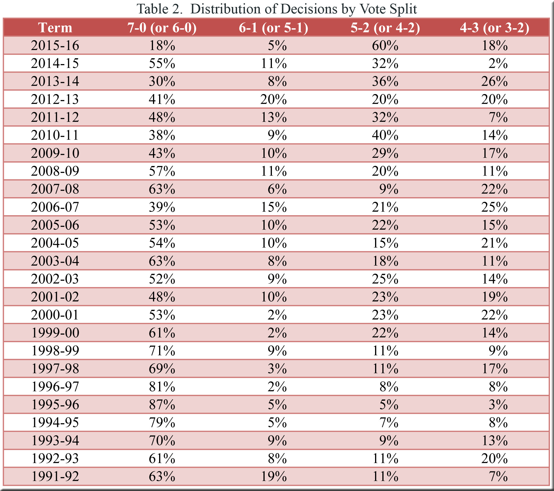 Table 2--Distribution of decisions by vote split--1991-92 thru 2015-16