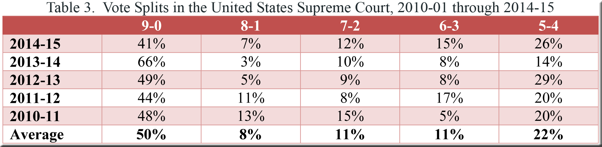 Table 3--US v Wisconsin--polarization