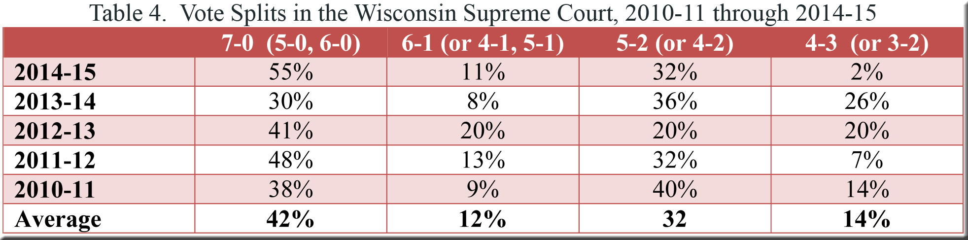 Table 4--US v Wisconsin--polarization