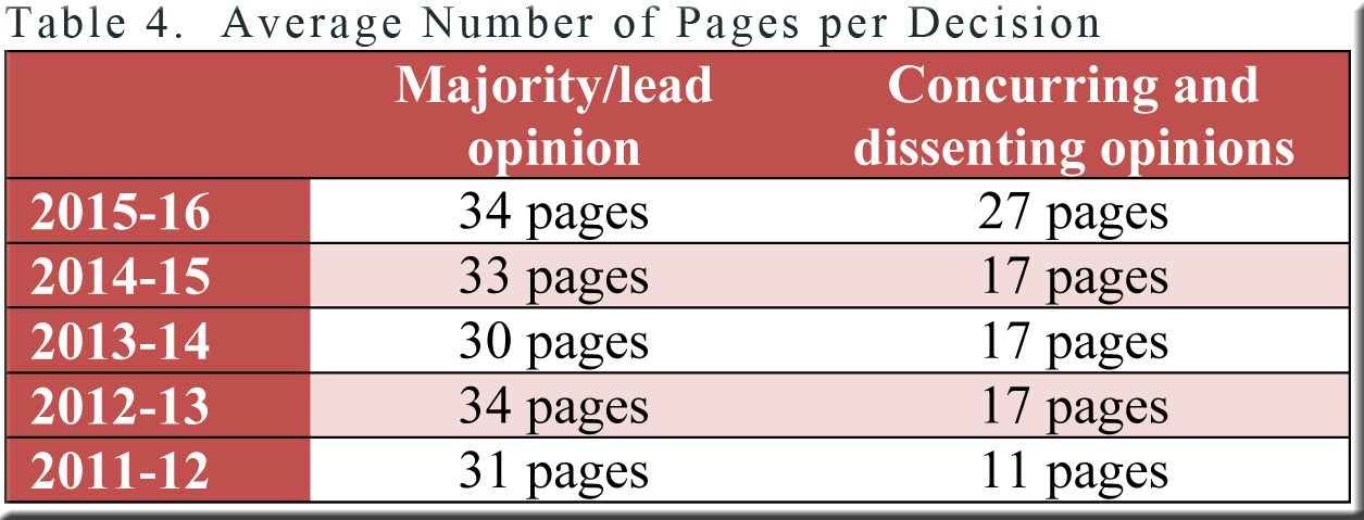 Table 4--number of pages per types of opinions
