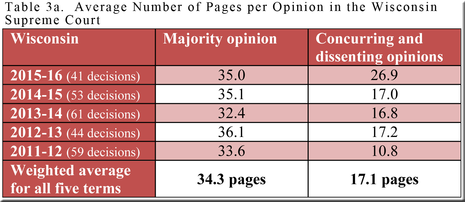 table-3a-opinion-lengths-in-wi
