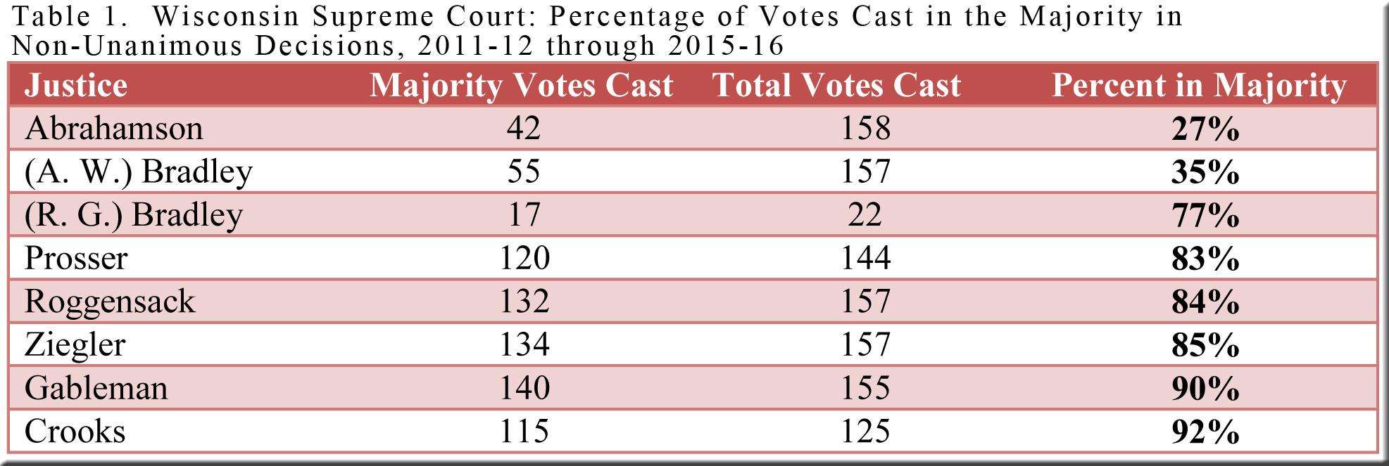 table-1-wi-majority-votes-2011-12-thru-2015-16