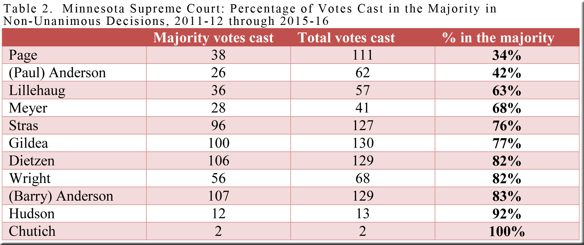 table-2-mn-majority-votes-2011-12-thru-2015-16