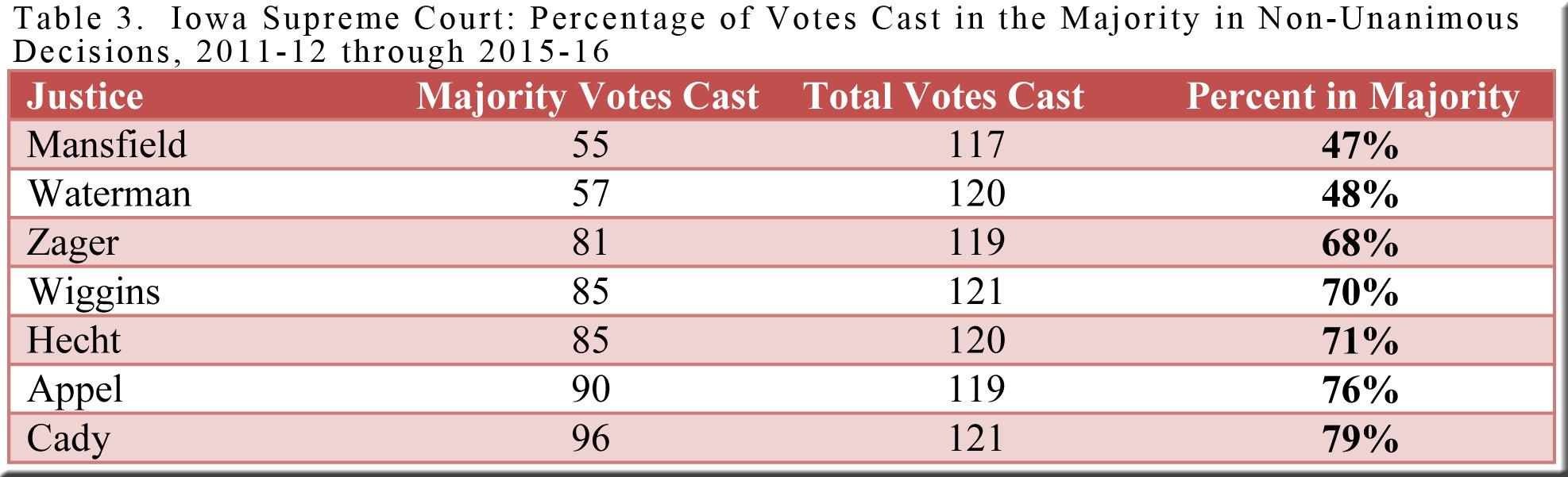 table-3-io-majority-votes-2011-12-thru-2015-16