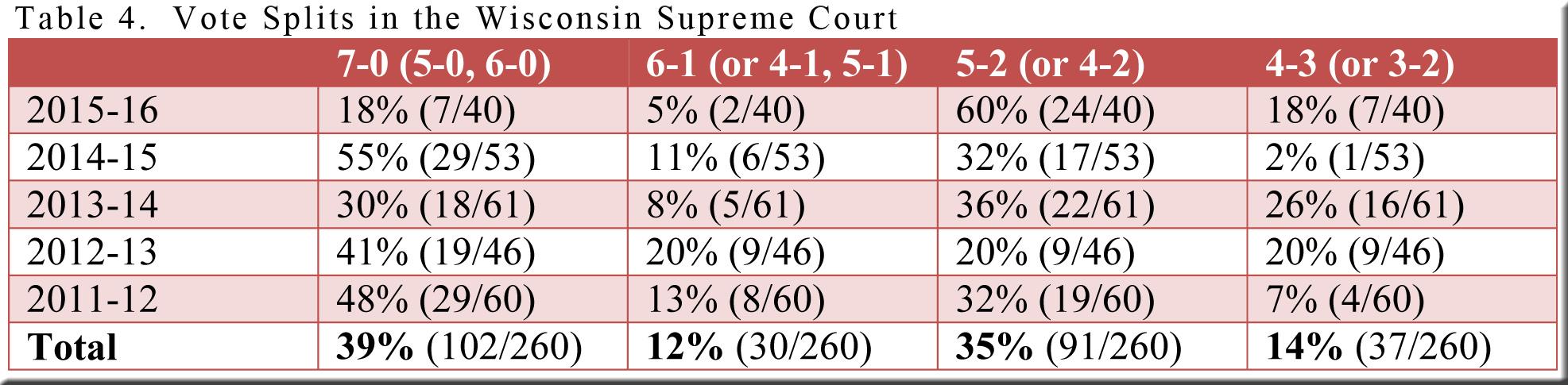 table-4-wi-vote-splits-2011-12-thru-2015-16