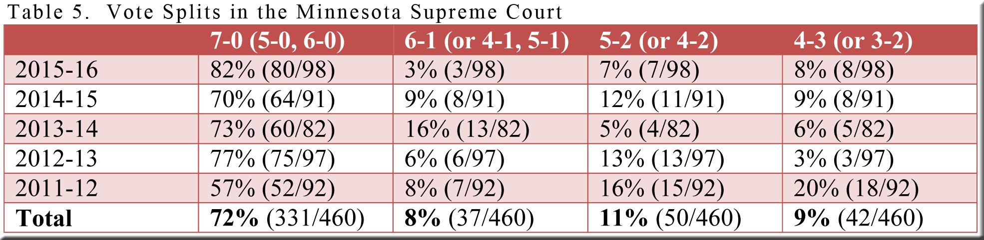 table-5-mn-vote-splits-2011-12-thru-2015-16