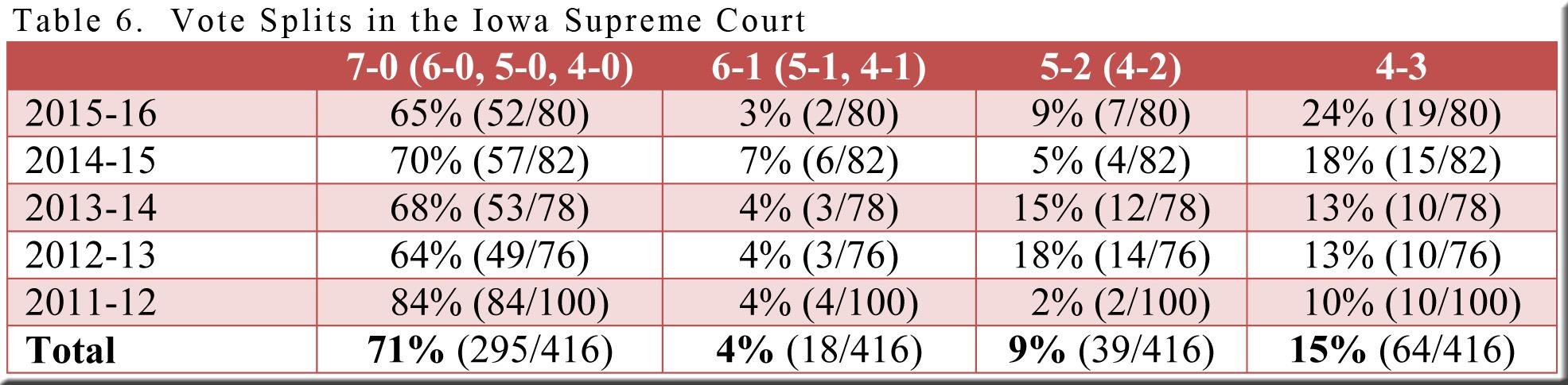 table-6-io-vote-splits-2011-12-thru-2015-16
