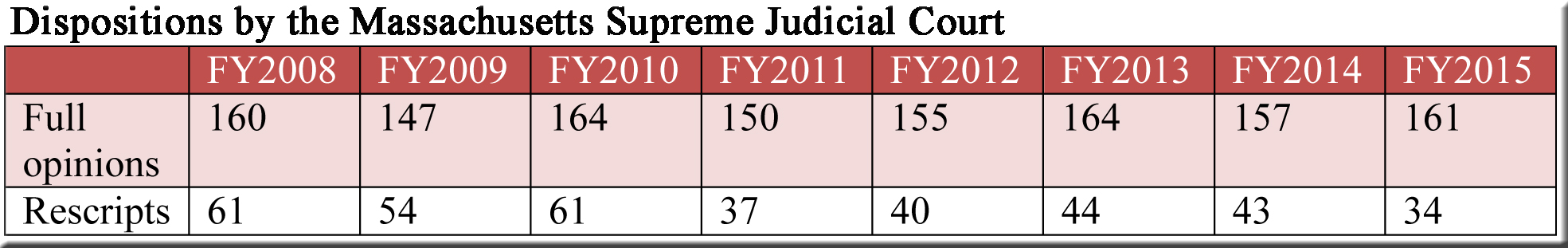 number-of-decisions-filed-by-the-ma-supreme-judicial-court