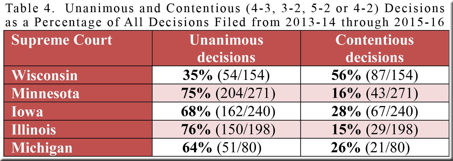 table-4-unanimous-and-contentious-decisions-wi-mn-io-il-mi