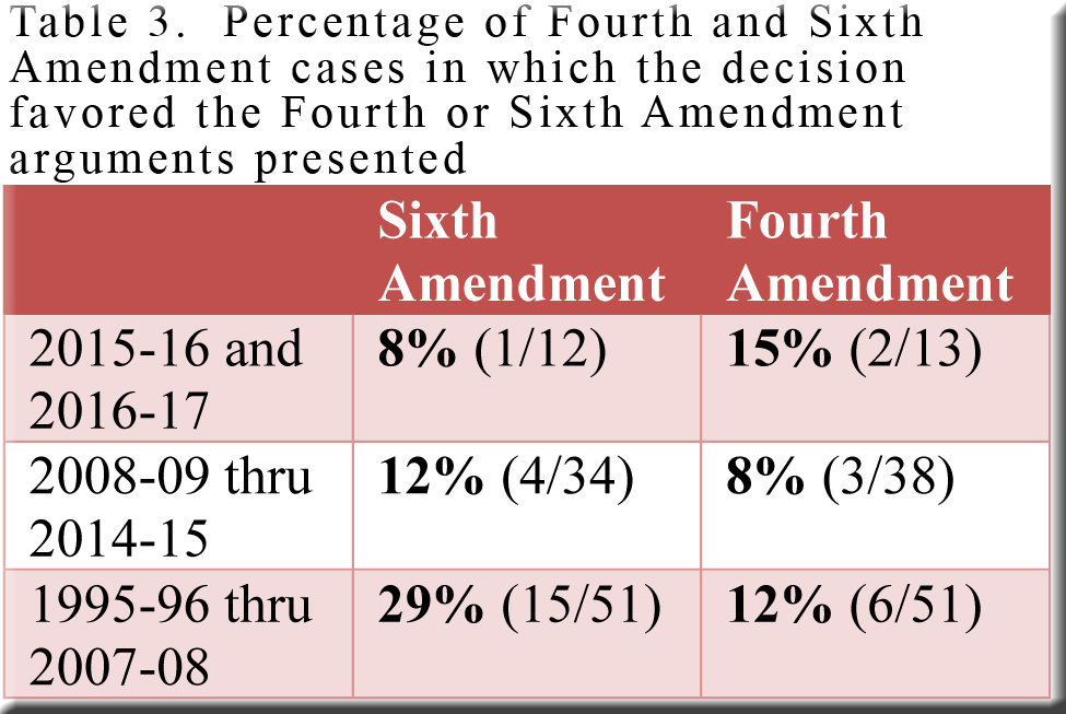 cases around the fourth ammendment This page contains summaries of frequently cited first amendment cases arranged by topic, they cover case law issued by a variety of courts: the supreme court of the united states, the court of appeals of different federal circuits, the district court of several federal districts, as well as the highest court of several states and particular appellate courts of action.